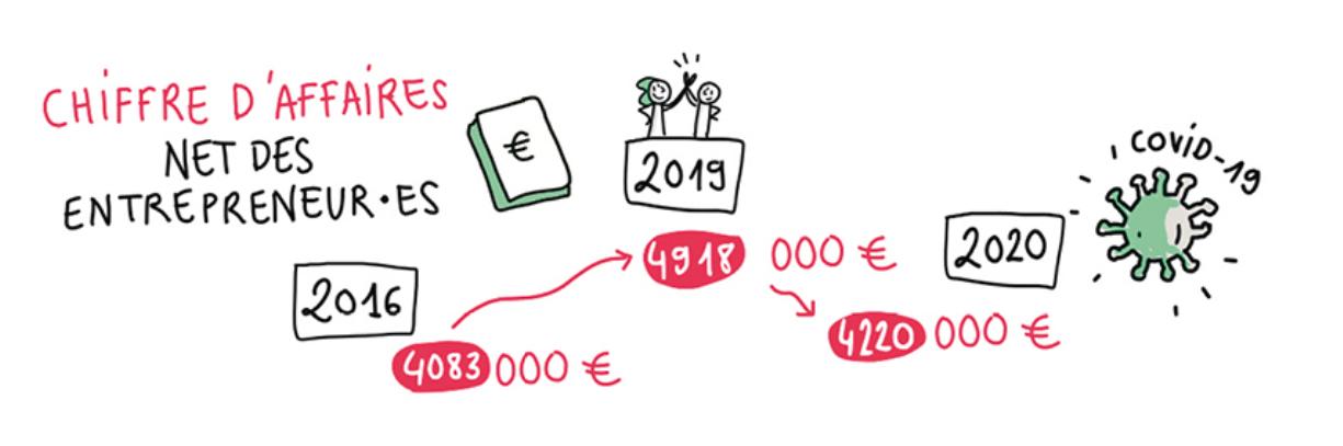 Chiffre d'affaires net des entrepreneur·es : plus de 4 millions d'euros par an