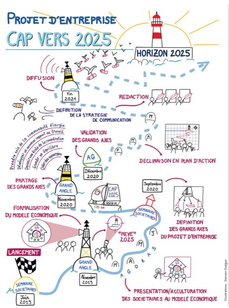 Définition et mise en œuvre du projet d'entreprise 2021-2025 de l'Ouvre-Boîtes : une démarche progressive